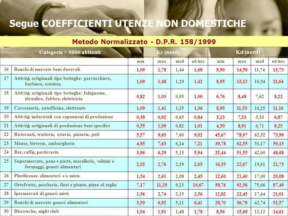 Metodo Normalizzato - D.P.R. 158/1999 Categorie > 5000 abitantiKc (nord)Kd (nord) minmaxmedad-hocminmaxmedad-hoc 16Banchi di mercato beni durevoli 1,0