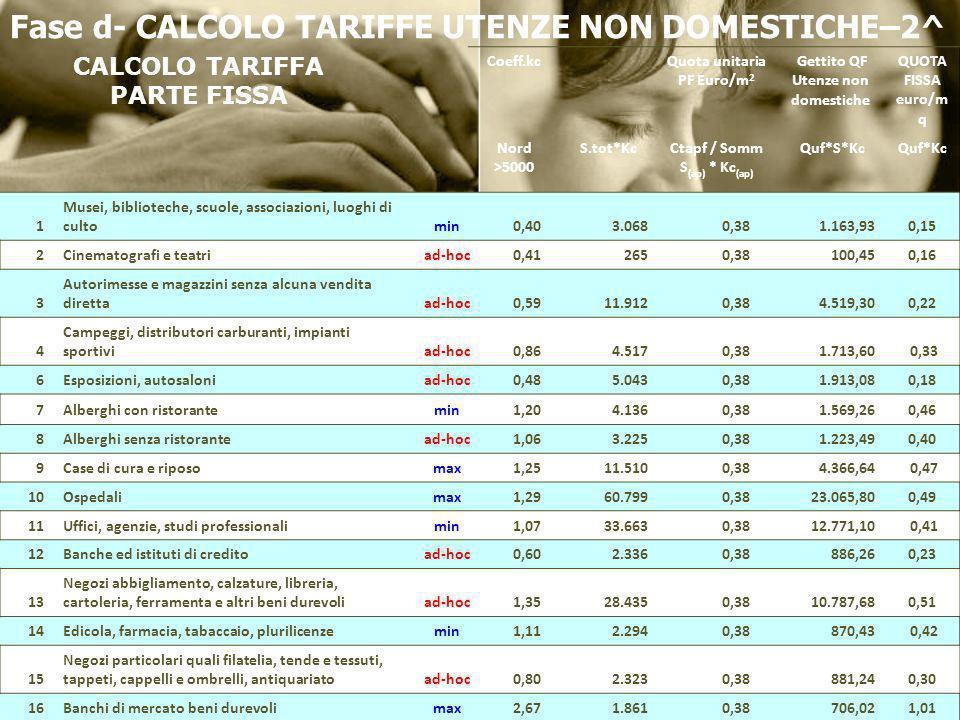 Fase d- CALCOLO TARIFFE UTENZE NON DOMESTICHE–2^ CALCOLO TARIFFA PARTE FISSA Coeff.kcQuota unitaria PF Euro/m 2 Gettito QF Utenze non domestiche QUOTA