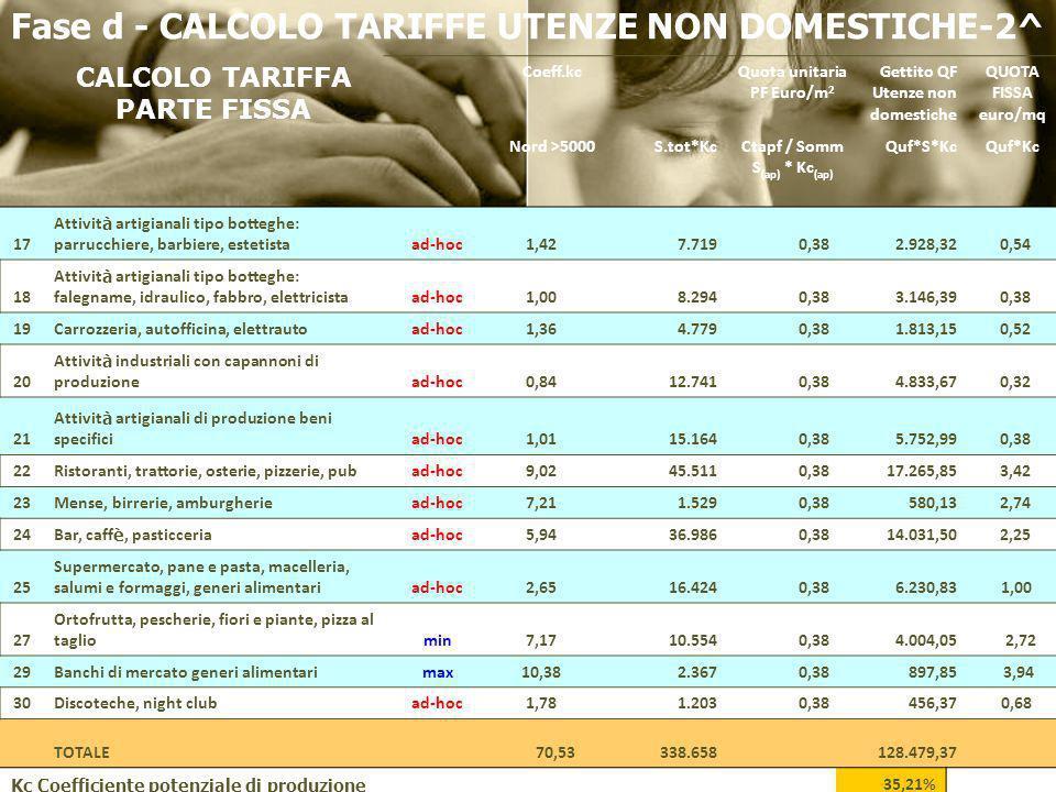 Fase d - CALCOLO TARIFFE UTENZE NON DOMESTICHE-2^ CALCOLO TARIFFA PARTE FISSA Coeff.kcQuota unitaria PF Euro/m 2 Gettito QF Utenze non domestiche QUOT