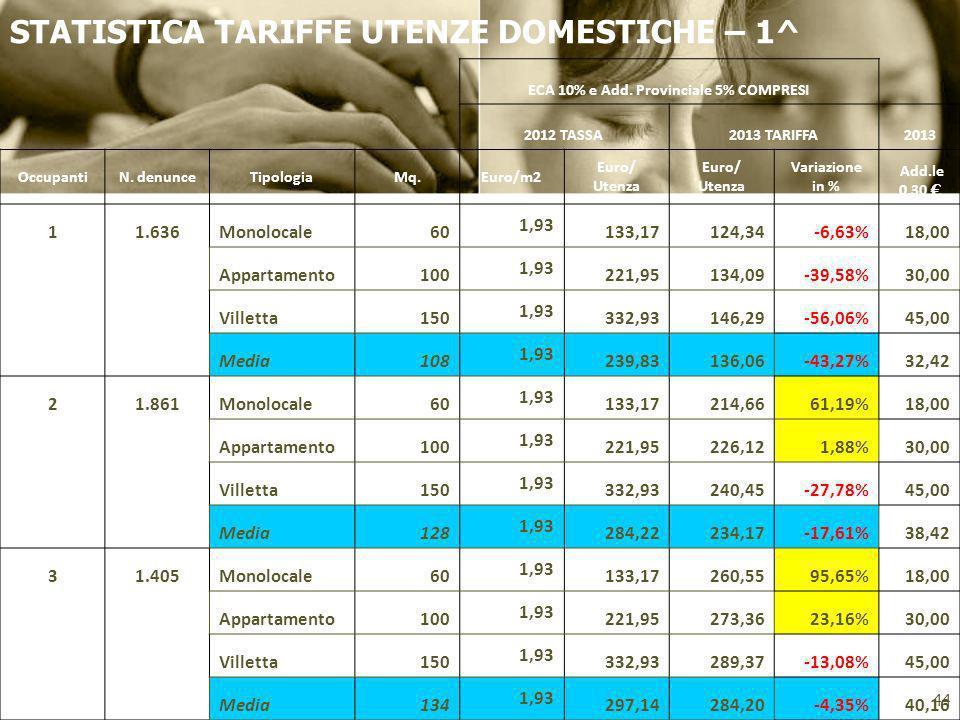 STATISTICA TARIFFE UTENZE DOMESTICHE – 1^ 44 ECA 10% e Add. Provinciale 5% COMPRESI 2012 TASSA2013 TARIFFA2013 OccupantiN. denunceTipologiaMq.Euro/m2