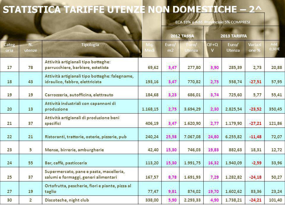STATISTICA TARIFFE UTENZE NON DOMESTICHE – 2^ ECA 10% e Add. Provinciale 5% COMPRESI 2012 TASSA2013 TARIFFA Categ oria N. utenze TipologiaMq. Medi Eur