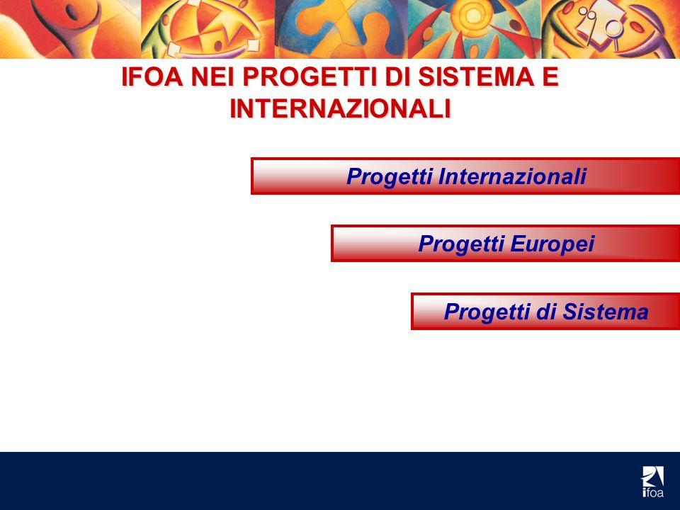 IFOA NEI PROGETTI DI SISTEMA E INTERNAZIONALI Progetti Internazionali Progetti Europei Progetti di Sistema