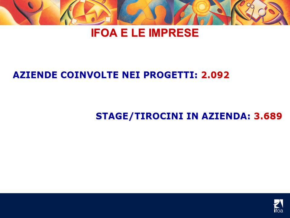 AZIENDE COINVOLTE NEI PROGETTI: 2.092 IFOA E LE IMPRESE STAGE/TIROCINI IN AZIENDA: 3.689