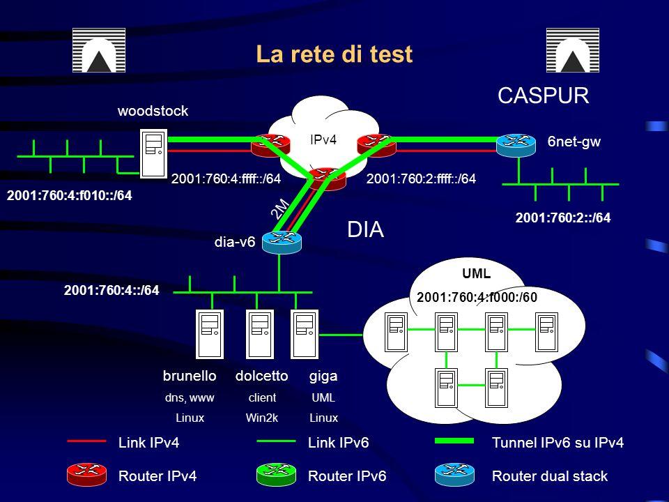 IPv4 Router IPv4Router IPv6Router dual stack Link IPv4Link IPv6Tunnel IPv6 su IPv4 2001:760:4::/64 2M brunello dns, www Linux dolcetto client Win2k giga UML Linux woodstock DIA 2001:760:4:f010::/64 2001:760:4:ffff::/64 CASPUR 2001:760:2::/64 6net-gw 2001:760:2:ffff::/64 UML 2001:760:4:f000:/60 dia-v6 La rete di test