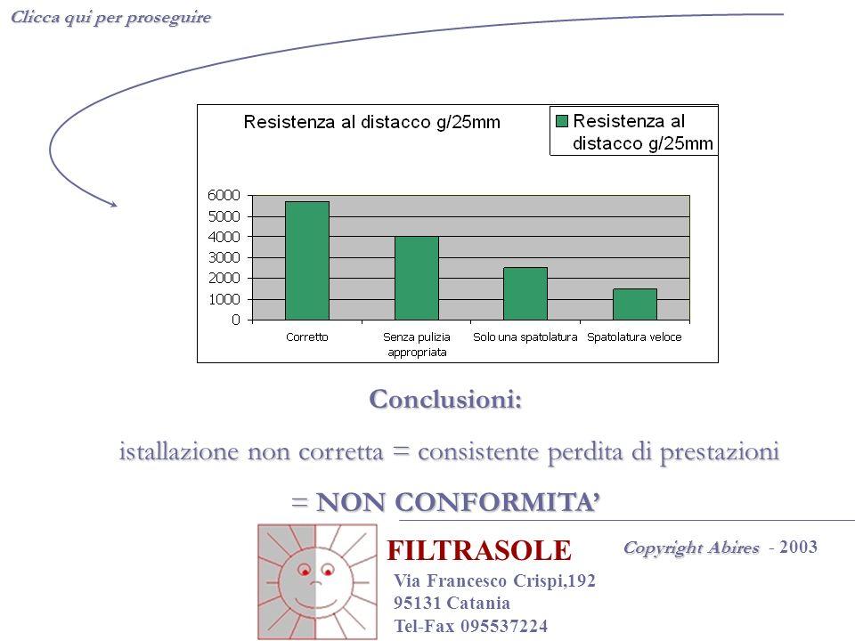 Conclusioni: istallazione non corretta = consistente perdita di prestazioni istallazione non corretta = consistente perdita di prestazioni = NON CONFO