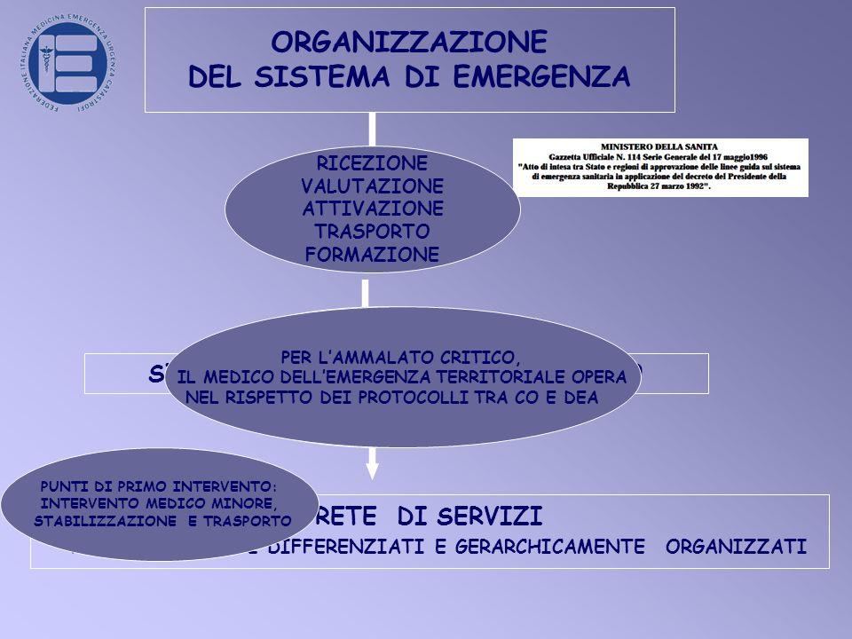 ORGANIZZAZIONE DEL SISTEMA DI EMERGENZA ALLARME SISTEMA TERRITORIALE DI SOCCORSO RETE DI SERVIZI FUNZIONALMENTE DIFFERENZIATI E GERARCHICAMENTE ORGANIZZATI RICEZIONE VALUTAZIONE ATTIVAZIONE TRASPORTO FORMAZIONE AUTOMEZZO DI TRASPORTO AUTOMEZZO DI SOCCORSO BASE AUTOMEZZO DI SOCCORSO AVANZATO CENTRO MOBILE DI RIANIMAZIONE ELIAMBULANZA PUNTI DI PRIMO INTERVENTO: INTERVENTO MEDICO MINORE, STABILIZZAZIONE E TRASPORTO PER LAMMALATO CRITICO, IL MEDICO DELLEMERGENZA TERRITORIALE OPERA NEL RISPETTO DEI PROTOCOLLI TRA CO E DEA