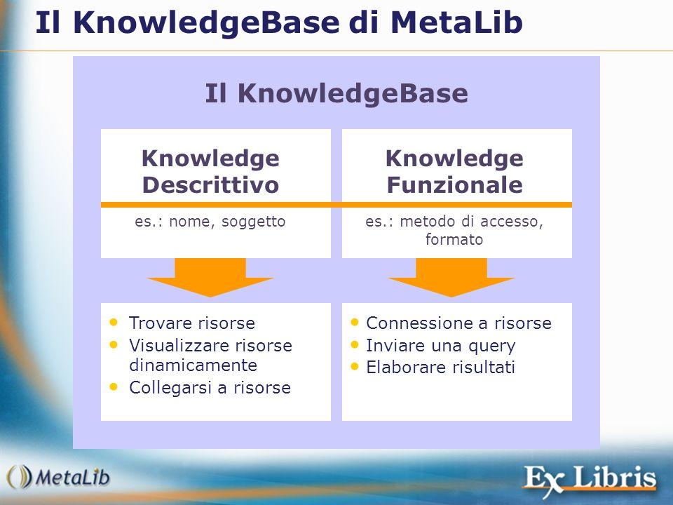 Il KnowledgeBase Knowledge Descrittivo es.: nome, soggetto Knowledge Funzionale es.: metodo di accesso, formato Trovare risorse Visualizzare risorse d