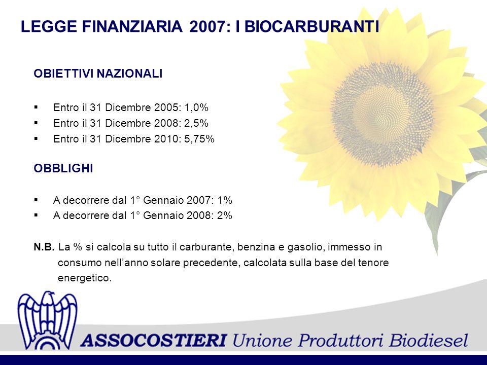 LEGGE FINANZIARIA 2007: I BIOCARBURANTI OBIETTIVI NAZIONALI Entro il 31 Dicembre 2005: 1,0% Entro il 31 Dicembre 2008: 2,5% Entro il 31 Dicembre 2010: