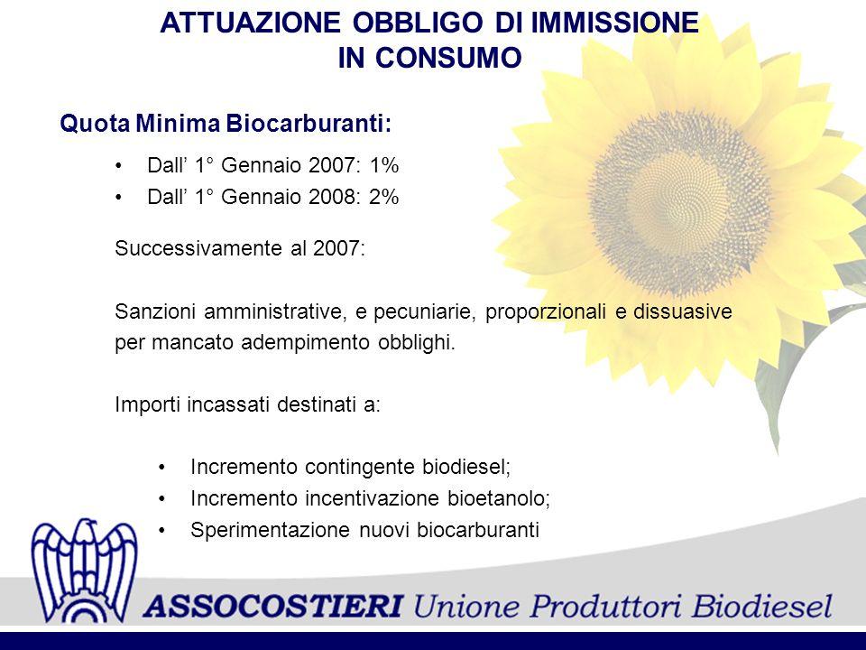 ATTUAZIONE OBBLIGO DI IMMISSIONE IN CONSUMO Quota Minima Biocarburanti: Dall 1° Gennaio 2007: 1% Dall 1° Gennaio 2008: 2% Successivamente al 2007: San