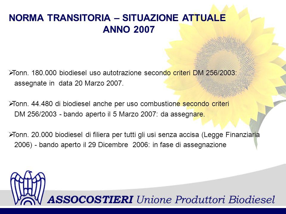 NORMA TRANSITORIA – SITUAZIONE ATTUALE ANNO 2007 Tonn. 180.000 biodiesel uso autotrazione secondo criteri DM 256/2003: assegnate in data 20 Marzo 2007
