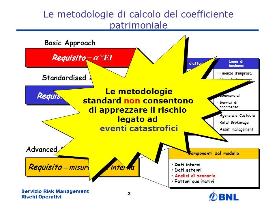 Servizio Risk Management Rischi Operativi 2 Previsione di un buffer autonomo di capitale destinato ai Rischi Operativi ampliare il numero dei rischi r