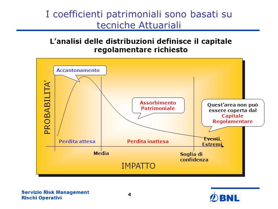 Servizio Risk Management Rischi Operativi 3 Requisito *EI Le metodologie di calcolo del coefficiente patrimoniale Basic Approach Standardised Approach