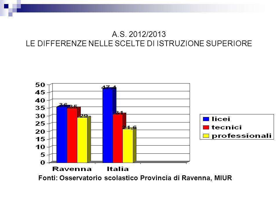 A.S. 2012/2013 LE DIFFERENZE NELLE SCELTE DI ISTRUZIONE SUPERIORE Fonti: Osservatorio scolastico Provincia di Ravenna, MIUR