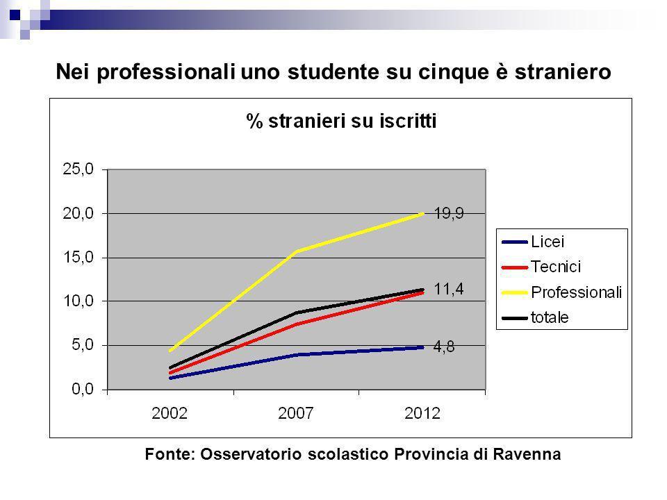 Nei professionali uno studente su cinque è straniero Fonte: Osservatorio scolastico Provincia di Ravenna
