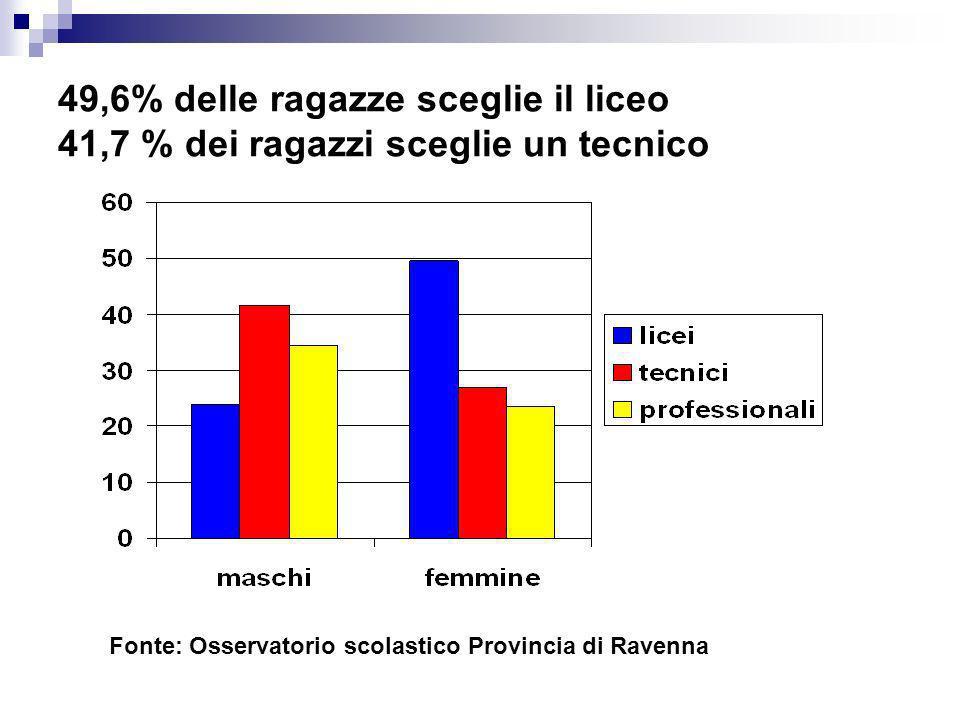 49,6% delle ragazze sceglie il liceo 41,7 % dei ragazzi sceglie un tecnico Fonte: Osservatorio scolastico Provincia di Ravenna