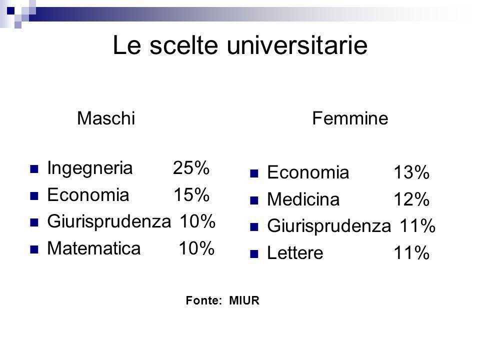 Le scelte universitarie Maschi Ingegneria 25% Economia 15% Giurisprudenza 10% Matematica 10% Femmine Economia13% Medicina12% Giurisprudenza 11% Letter