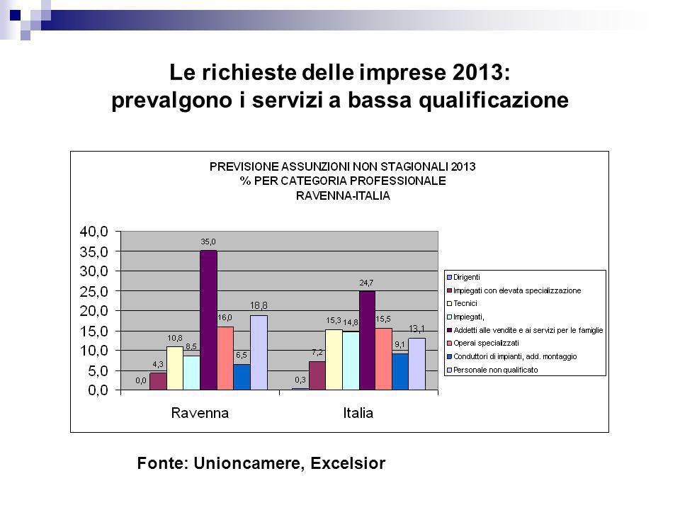Le richieste delle imprese 2013: prevalgono i servizi a bassa qualificazione Fonte: Unioncamere, Excelsior
