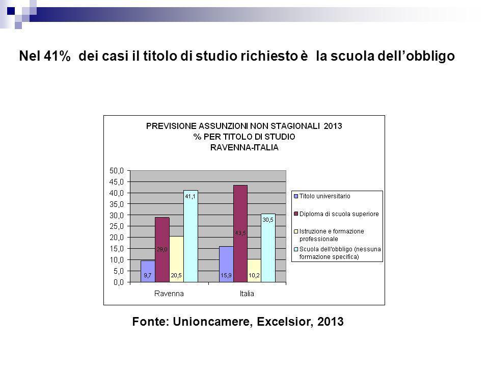 Nel 41% dei casi il titolo di studio richiesto è la scuola dellobbligo Fonte: Unioncamere, Excelsior, 2013