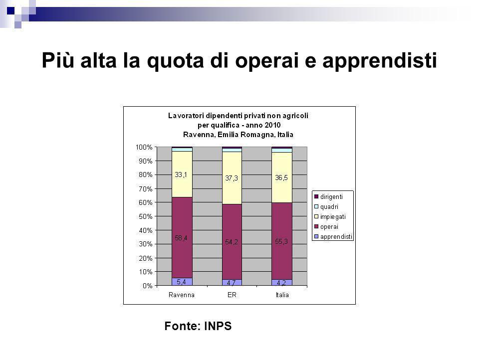 Più alta la quota di operai e apprendisti Fonte: INPS