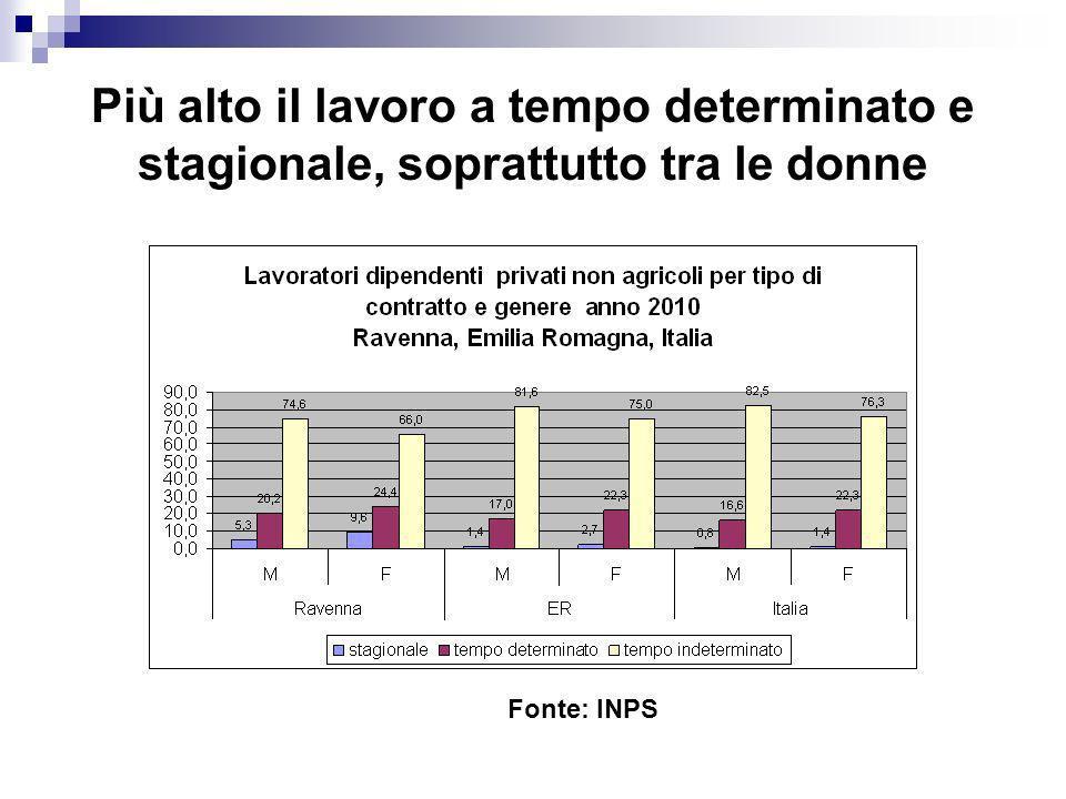 Più alto il lavoro a tempo determinato e stagionale, soprattutto tra le donne Fonte: INPS