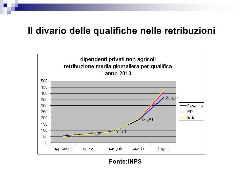 Il divario delle qualifiche nelle retribuzioni Fonte:INPS
