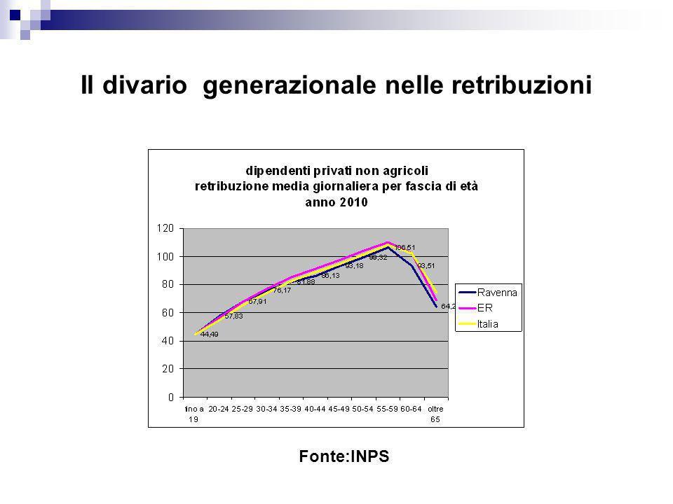 Il divario generazionale nelle retribuzioni Fonte:INPS