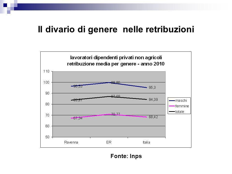 Il divario di genere nelle retribuzioni Fonte: Inps