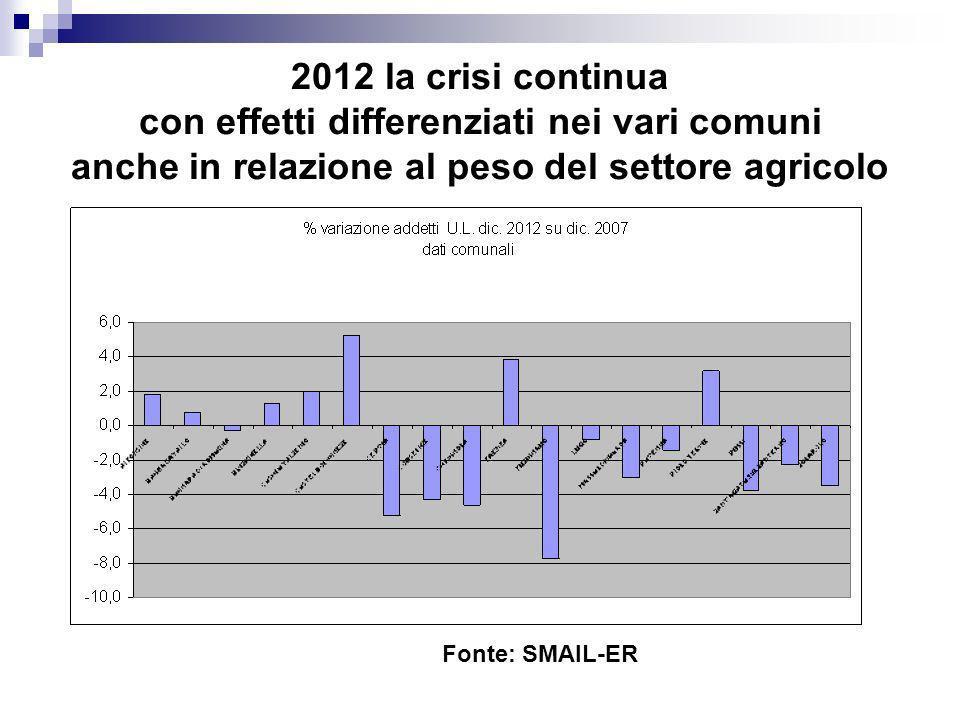2012 la crisi continua con effetti differenziati nei vari comuni anche in relazione al peso del settore agricolo Fonte: SMAIL-ER