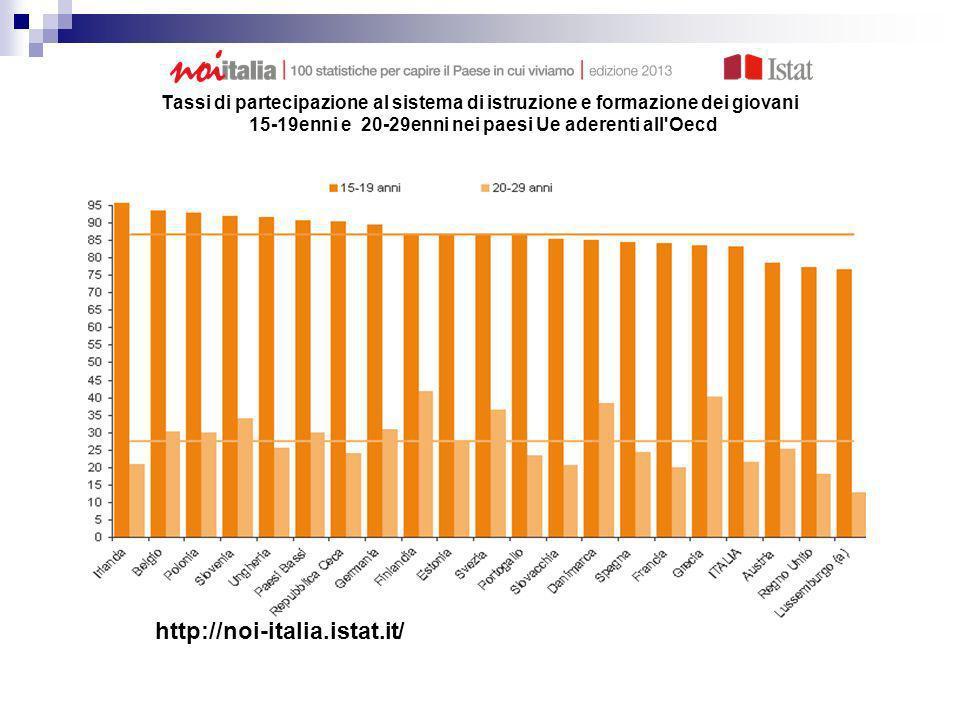 Tassi di partecipazione al sistema di istruzione e formazione dei giovani 15-19enni e 20-29enni nei paesi Ue aderenti all'Oecd Anno 2010 (valori perce