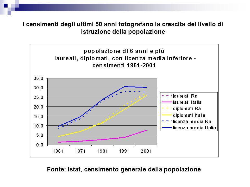 I censimenti degli ultimi 50 anni fotografano la crescita del livello di istruzione della popolazione Fonte: Istat, censimento generale della popolazi