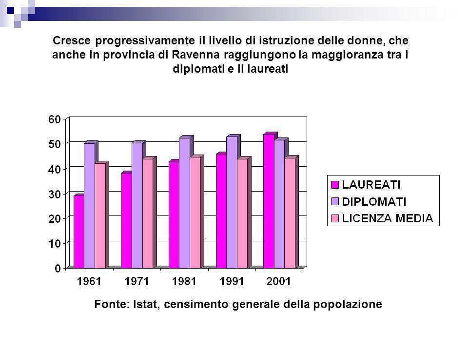 Cresce progressivamente il livello di istruzione delle donne, che anche in provincia di Ravenna raggiungono la maggioranza tra i diplomati e il laurea