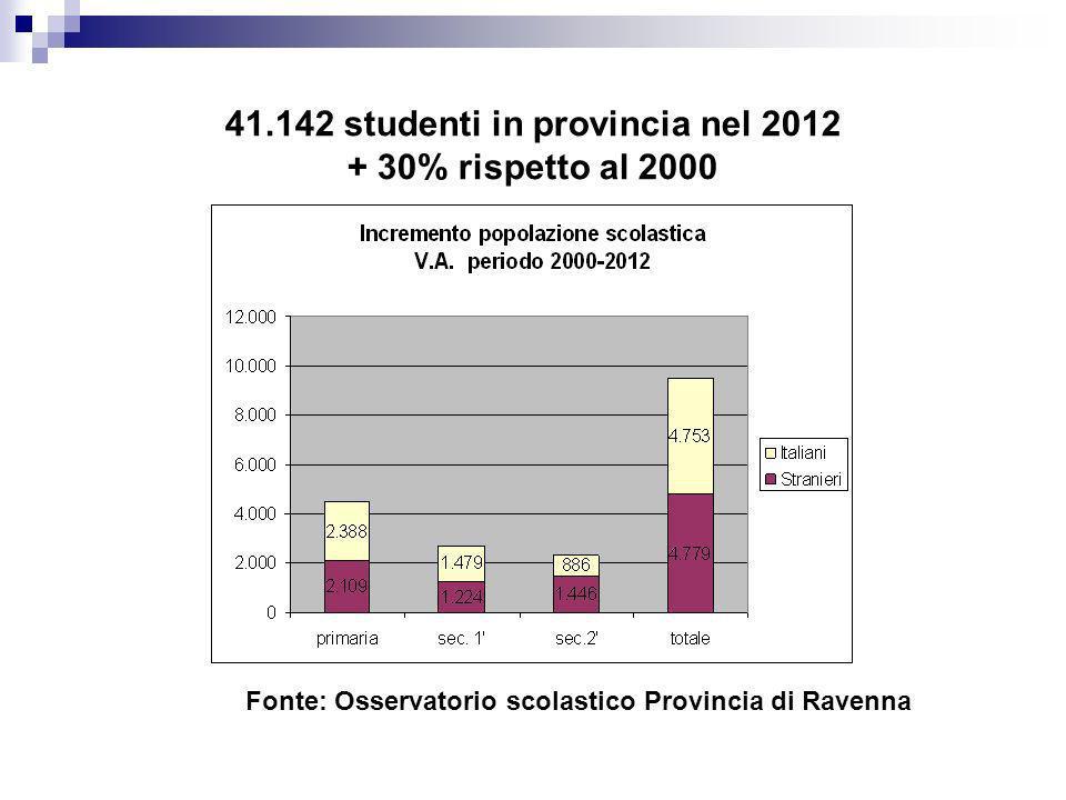 41.142 studenti in provincia nel 2012 + 30% rispetto al 2000 Fonte: Osservatorio scolastico Provincia di Ravenna