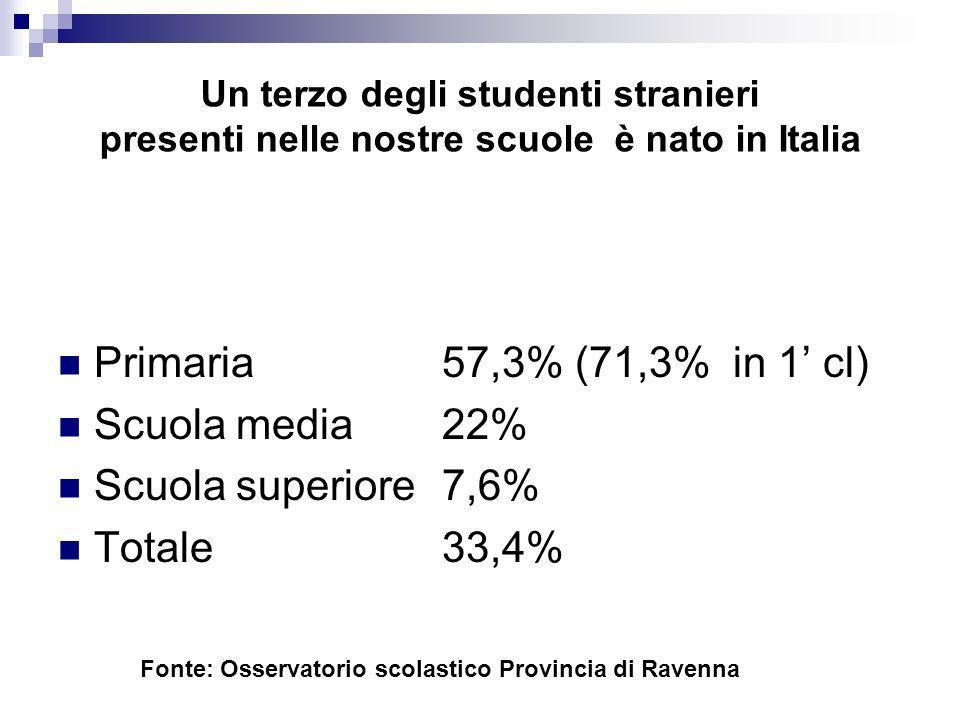 Un terzo degli studenti stranieri presenti nelle nostre scuole è nato in Italia Primaria 57,3% (71,3% in 1 cl) Scuola media22% Scuola superiore7,6% To