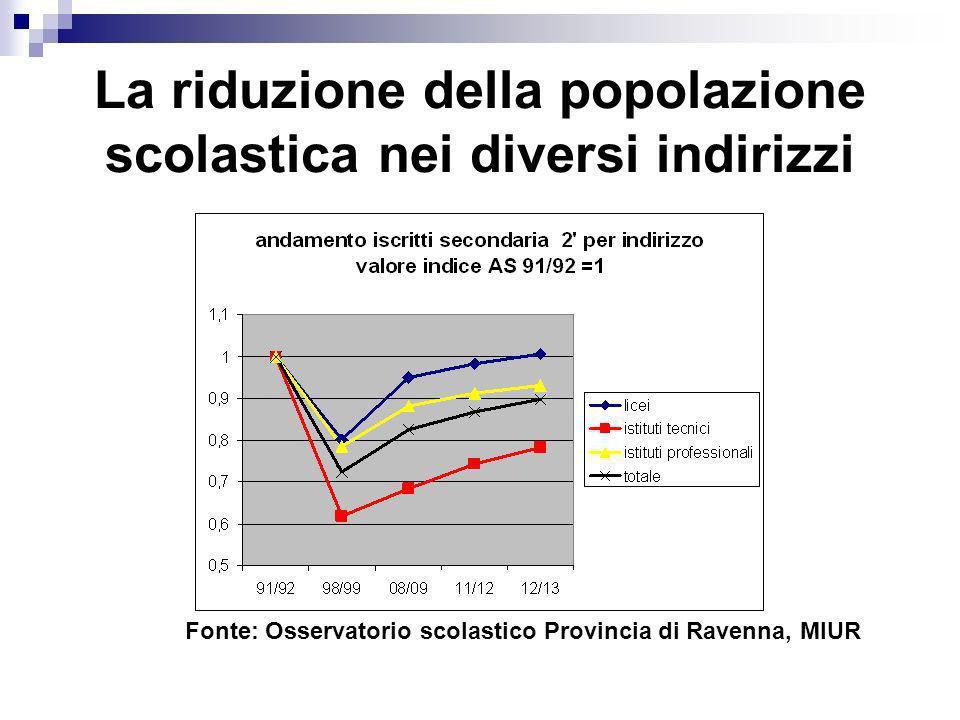La riduzione della popolazione scolastica nei diversi indirizzi Fonte: Osservatorio scolastico Provincia di Ravenna, MIUR