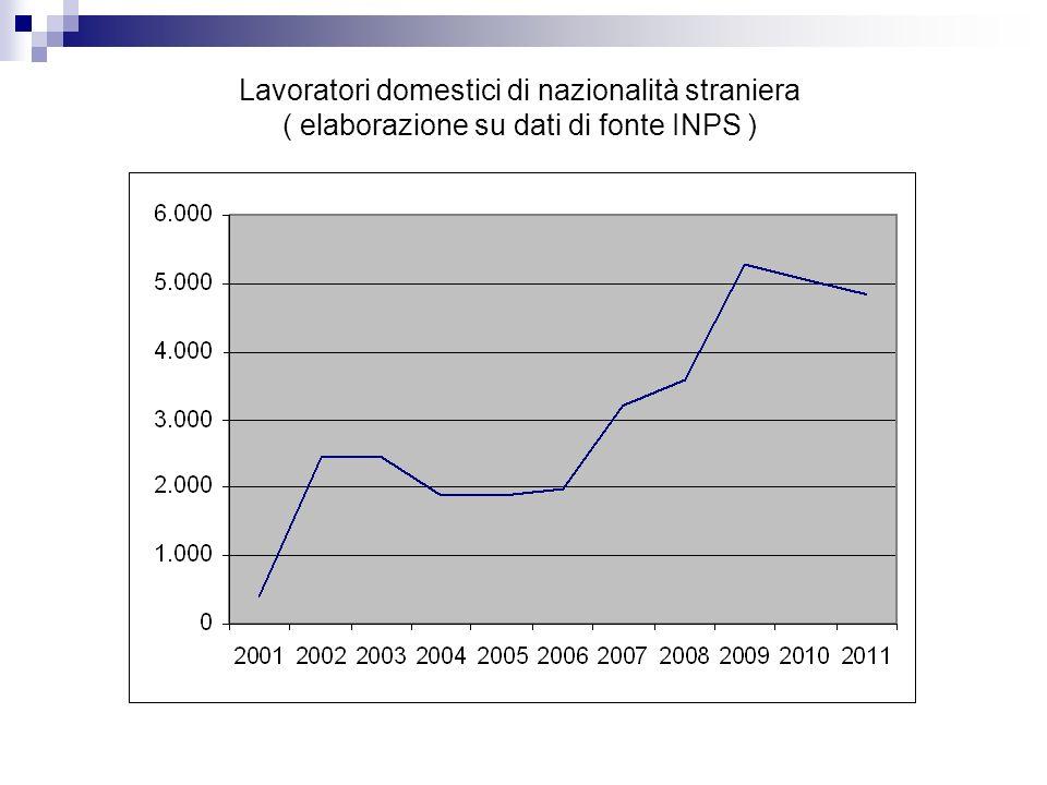 Lavoratori domestici di nazionalità straniera ( elaborazione su dati di fonte INPS )