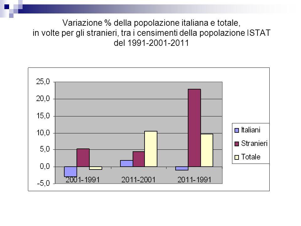Variazione % della popolazione italiana e totale, in volte per gli stranieri, tra i censimenti della popolazione ISTAT del 1991-2001-2011