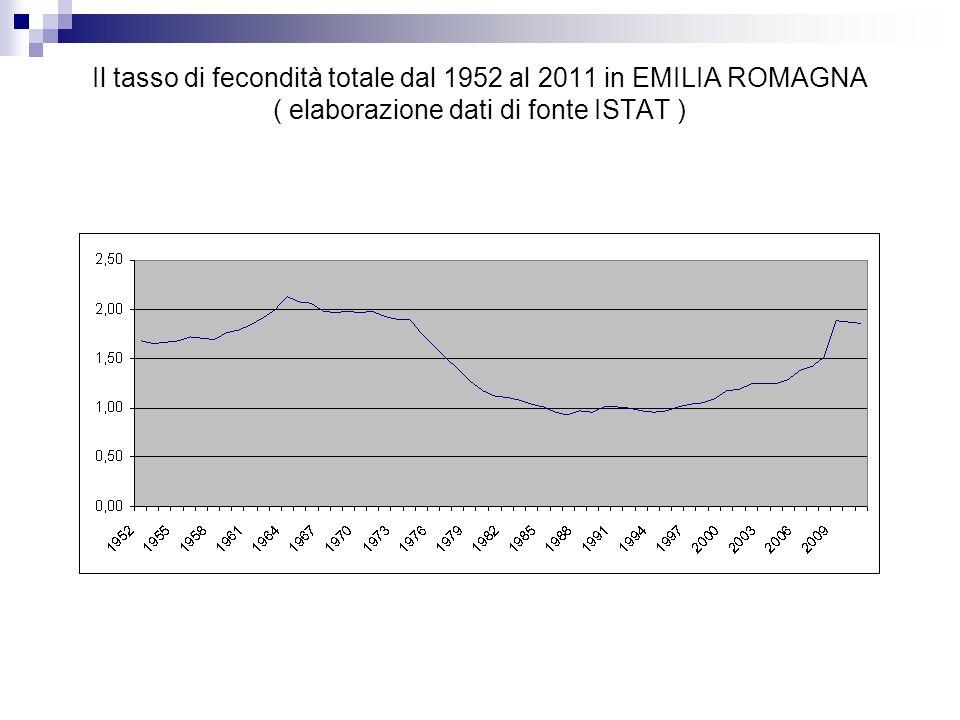 Il tasso di fecondità totale dal 1952 al 2011 in EMILIA ROMAGNA ( elaborazione dati di fonte ISTAT )