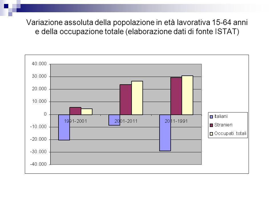 Variazione assoluta della popolazione in età lavorativa 15-64 anni e della occupazione totale (elaborazione dati di fonte ISTAT)