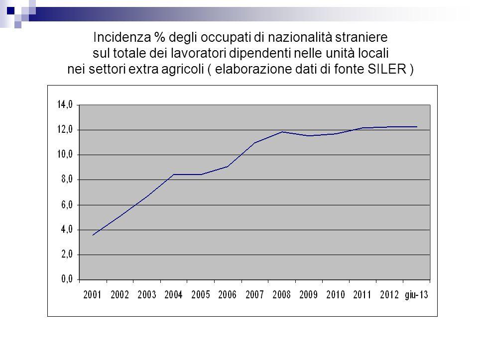 Incidenza % degli occupati di nazionalità straniere sul totale dei lavoratori dipendenti nelle unità locali nei settori extra agricoli ( elaborazione dati di fonte SILER )