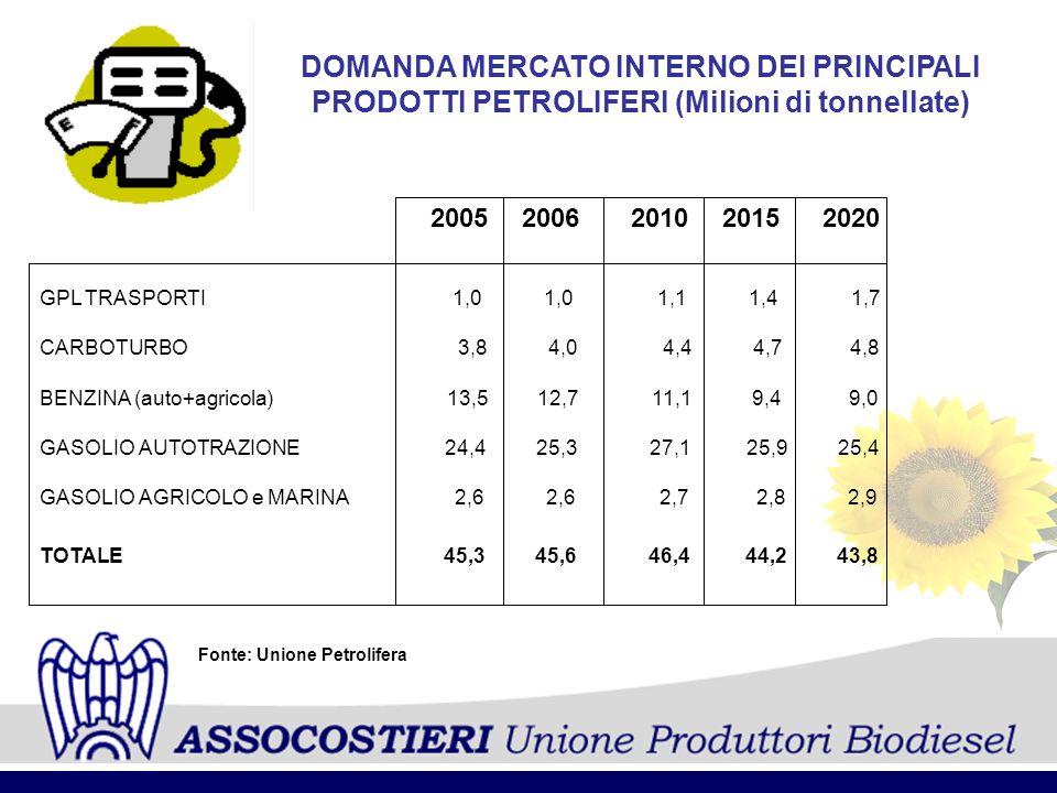 DOMANDA MERCATO INTERNO DEI PRINCIPALI PRODOTTI PETROLIFERI (Milioni di tonnellate) 20052006 GPL TRASPORTI 1,0 1,0 1,1 1,4 1,7 CARBOTURBO 3,8 4,0 4,4