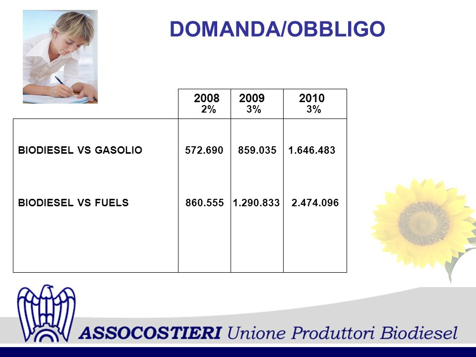 DOMANDA/OBBLIGO 20082009 BIODIESEL VS GASOLIO 572.690 859.035 1.646.483 2010 2%3% BIODIESEL VS FUELS 860.555 1.290.833 2.474.096