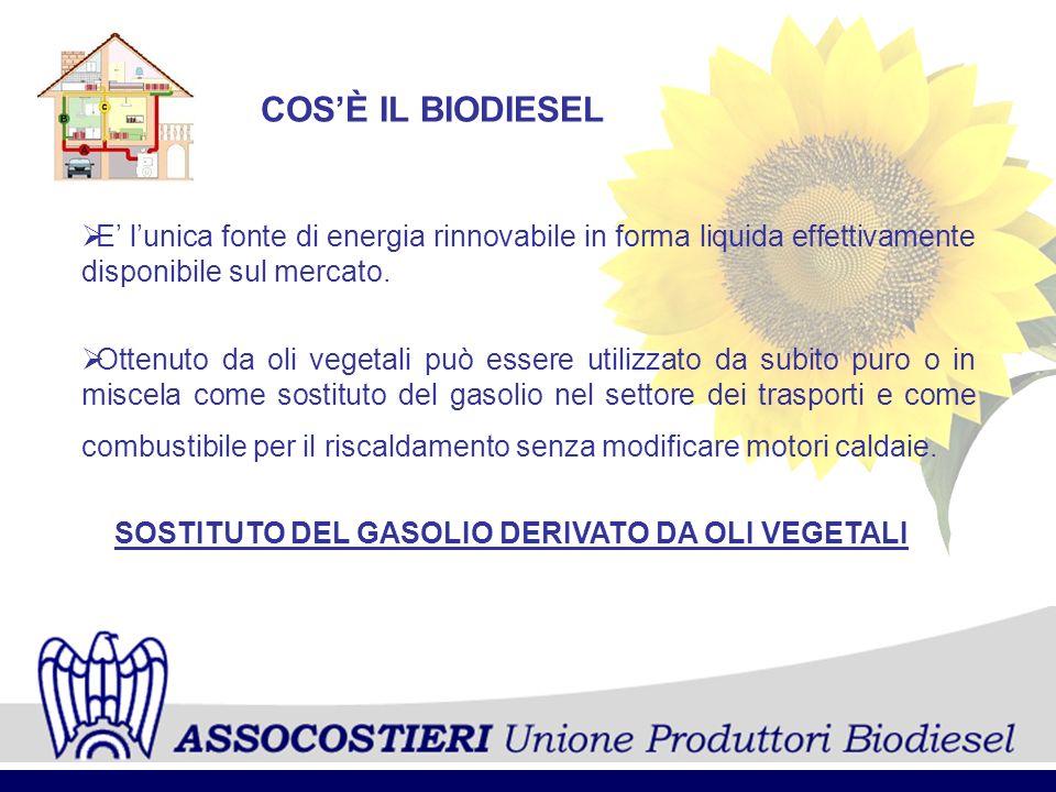 ____________________________ ASSOCOSTIERI Unione Produttori Biodiesel PRODUZIONE BIODIESEL IN EUROPA Al 30 Settembre 2007 PaesiTonnellate Germania 1.672.600 Francia 408.000 Italia 267.900 U.K.