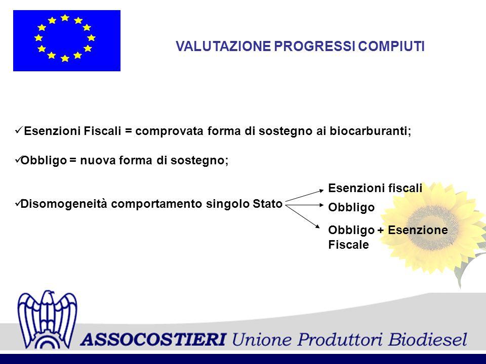 VALUTAZIONE PROGRESSI COMPIUTI Esenzioni Fiscali = comprovata forma di sostegno ai biocarburanti; Obbligo = nuova forma di sostegno; Disomogeneità com