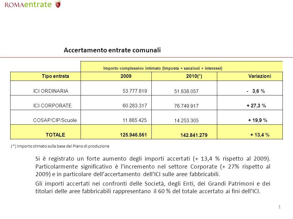 11 Accertamento entrate comunali Si è registrato un forte aumento degli importi accertati (+ 13,4 % rispetto al 2009).