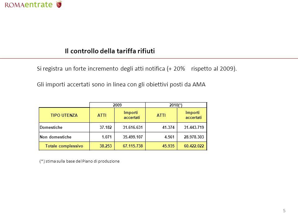 55 Il controllo della tariffa rifiuti (*) stima sulla base del Piano di produzione Si registra un forte incremento degli atti notifica (+ 20% rispetto al 2009).