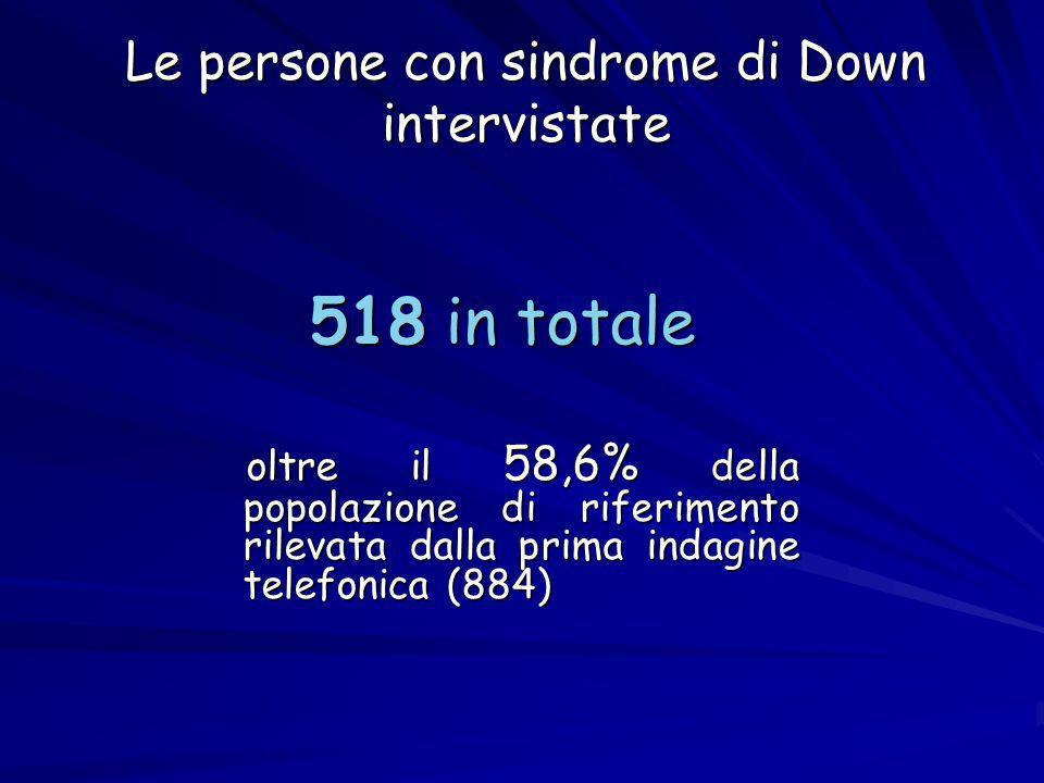 Le persone con sindrome di Down intervistate 518 in totale oltre il 58,6% della popolazione di riferimento rilevata dalla prima indagine telefonica (884) oltre il 58,6% della popolazione di riferimento rilevata dalla prima indagine telefonica (884)