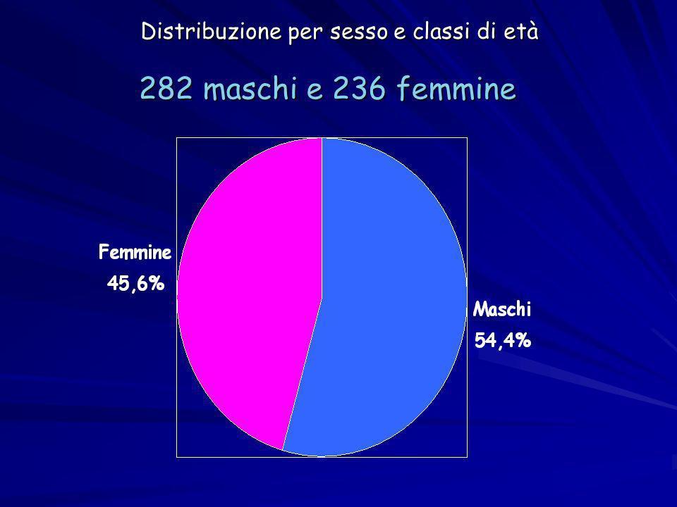 Distribuzione per sesso e classi di età 282 maschi e 236 femmine