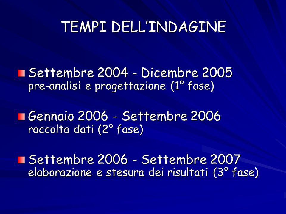 TEMPI DELLINDAGINE Settembre 2004 - Dicembre 2005 pre-analisi e progettazione (1° fase) Gennaio 2006 - Settembre 2006 raccolta dati (2° fase) Settembre 2006 - Settembre 2007 elaborazione e stesura dei risultati (3° fase)