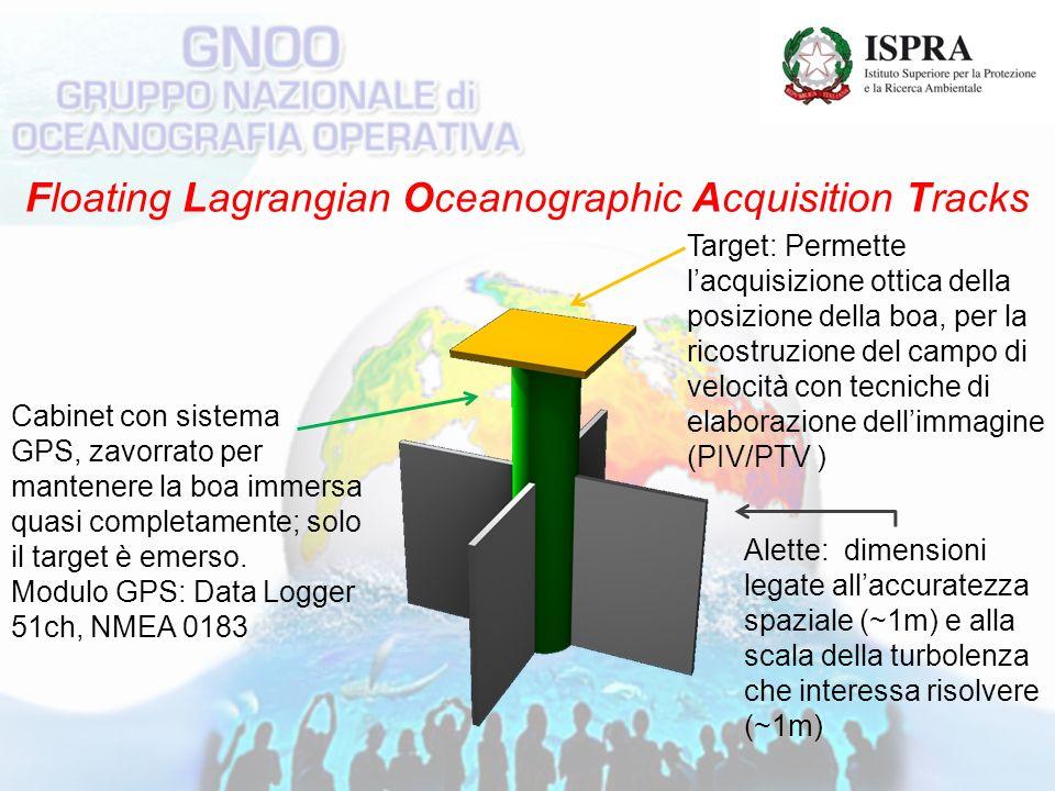 Floating Lagrangian Oceanographic Acquisition Tracks Target: Permette lacquisizione ottica della posizione della boa, per la ricostruzione del campo di velocità con tecniche di elaborazione dellimmagine (PIV/PTV ) Cabinet con sistema GPS, zavorrato per mantenere la boa immersa quasi completamente; solo il target è emerso.