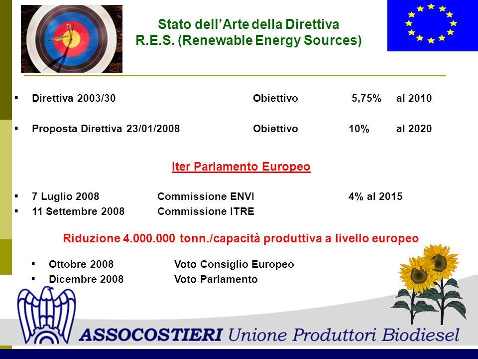 Stato dellArte della Direttiva R.E.S. (Renewable Energy Sources) Direttiva 2003/30Obiettivo 5,75%al 2010 Proposta Direttiva 23/01/2008Obiettivo10%al 2